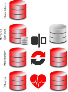 intro to nosql databases