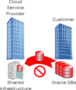 Oracle DBaaS no move DC to CSP