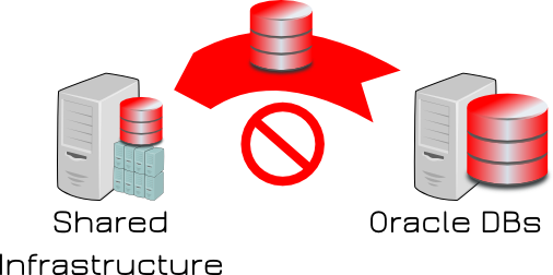 Oracle DB no Move dedicated 2 shared